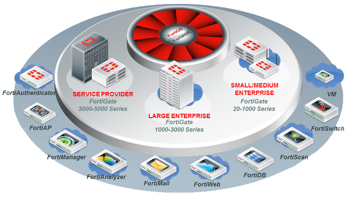 Fortinet Firewall Support